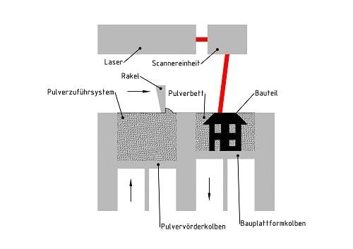 Lasersintern einfach erklärt