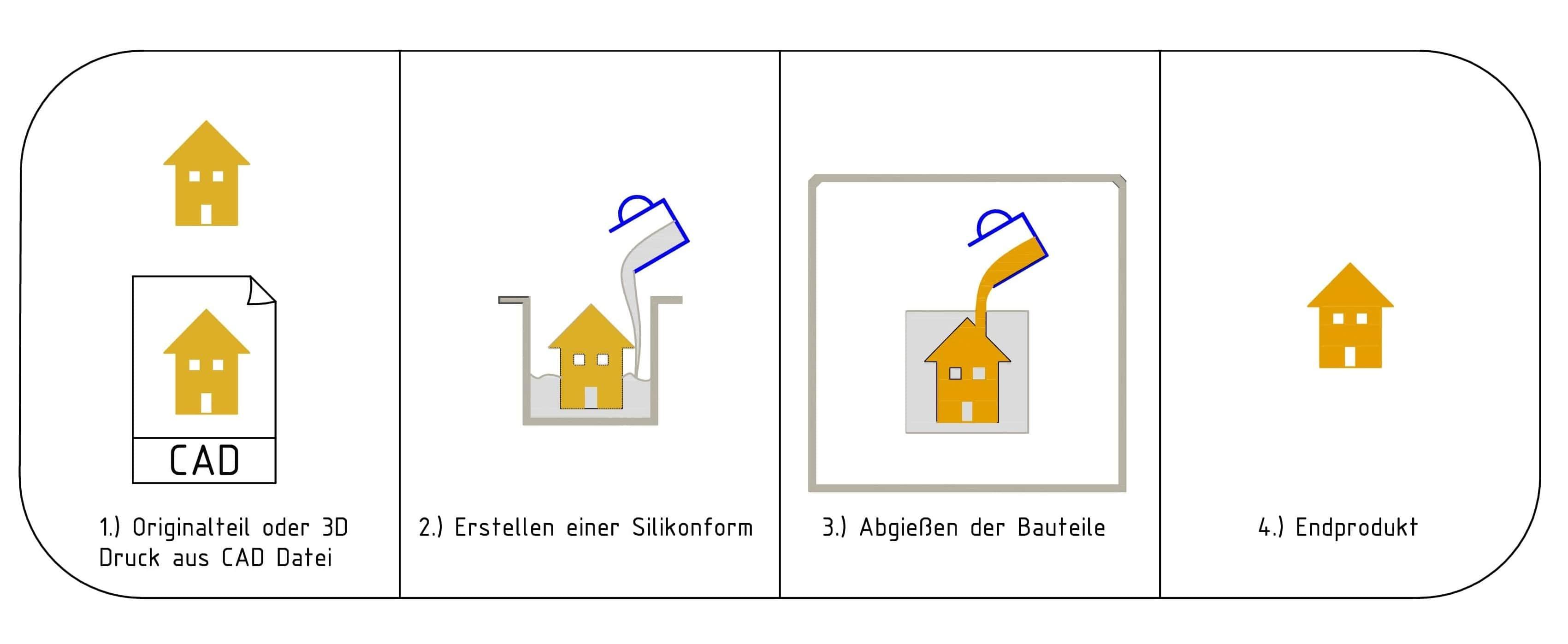 Vakuumguss Prozess Erklärung