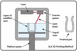 Stereolithographie Verfahrensbeschreibung