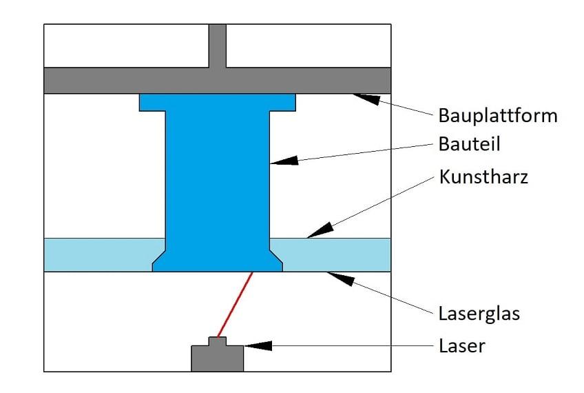 Das 3D-Druckverfahren Stereolithografie